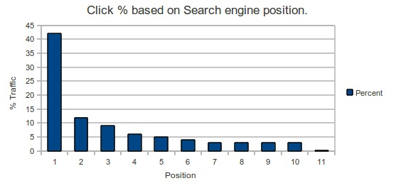 How SEO position affects your web site traffic and sales