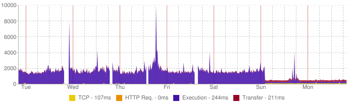 What happens to Clients that move to our servers?
